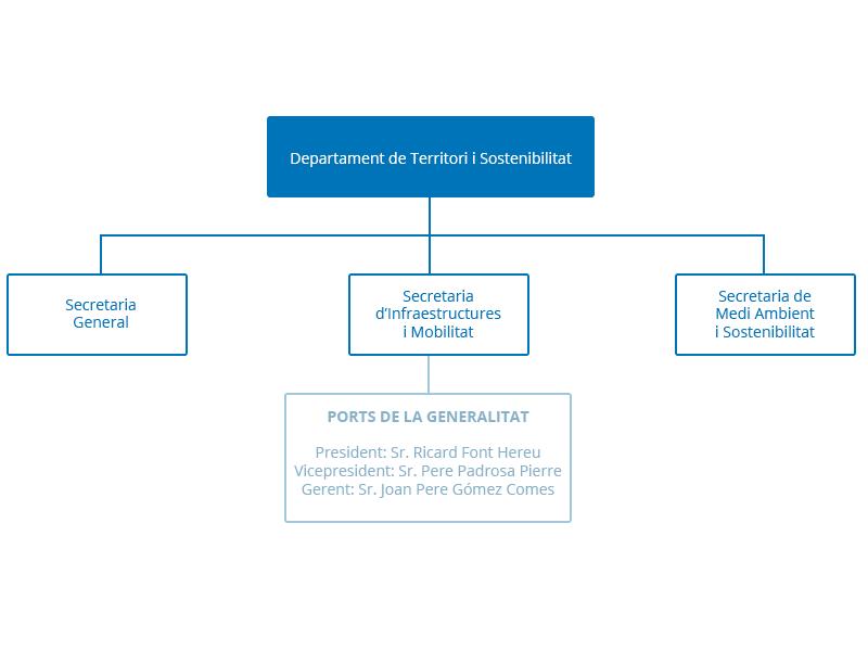 organigrama_dept_territori_sostenibilitat_cat