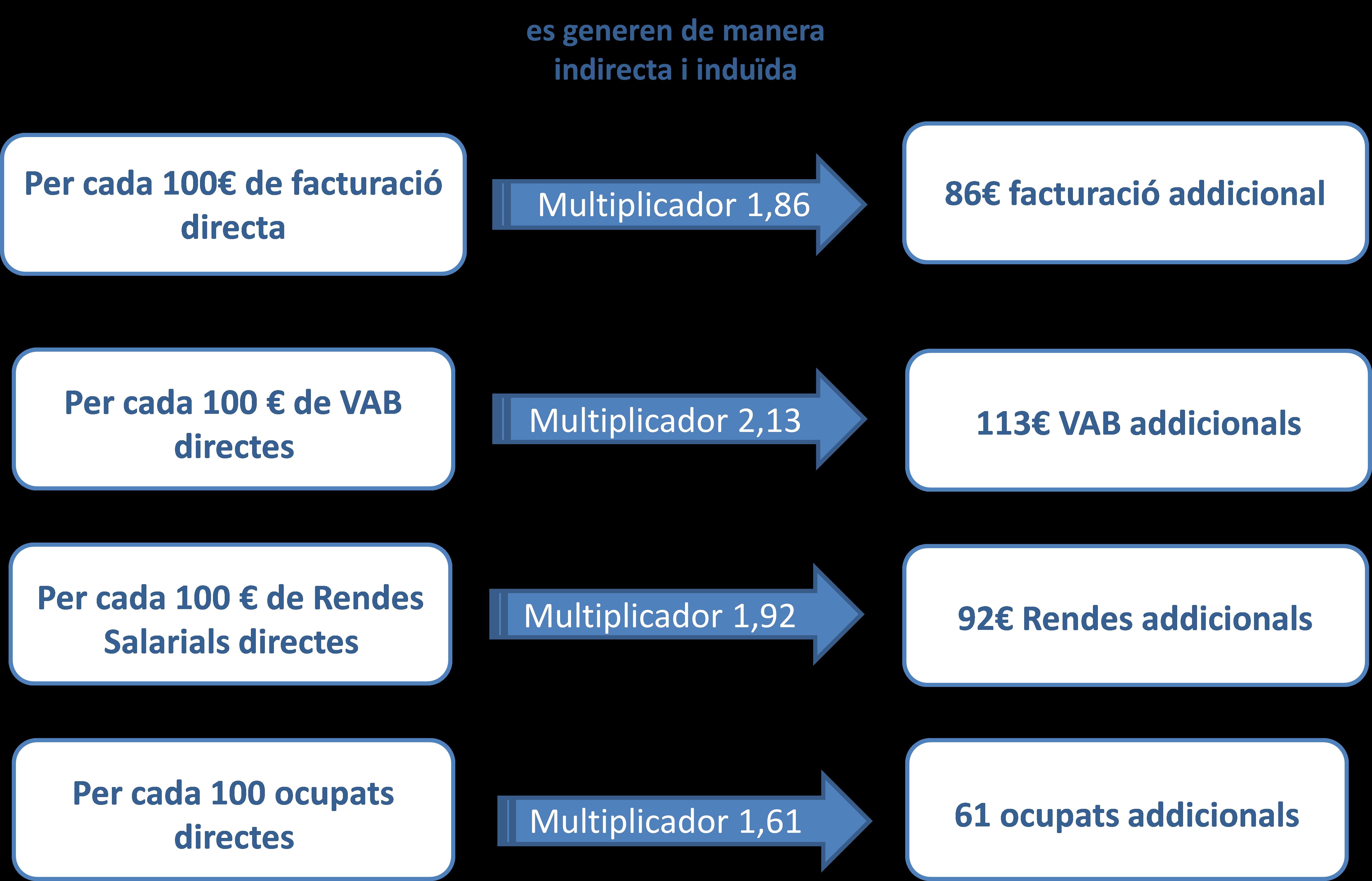 efectes-multiplicadors-activitat-ports-generalitat