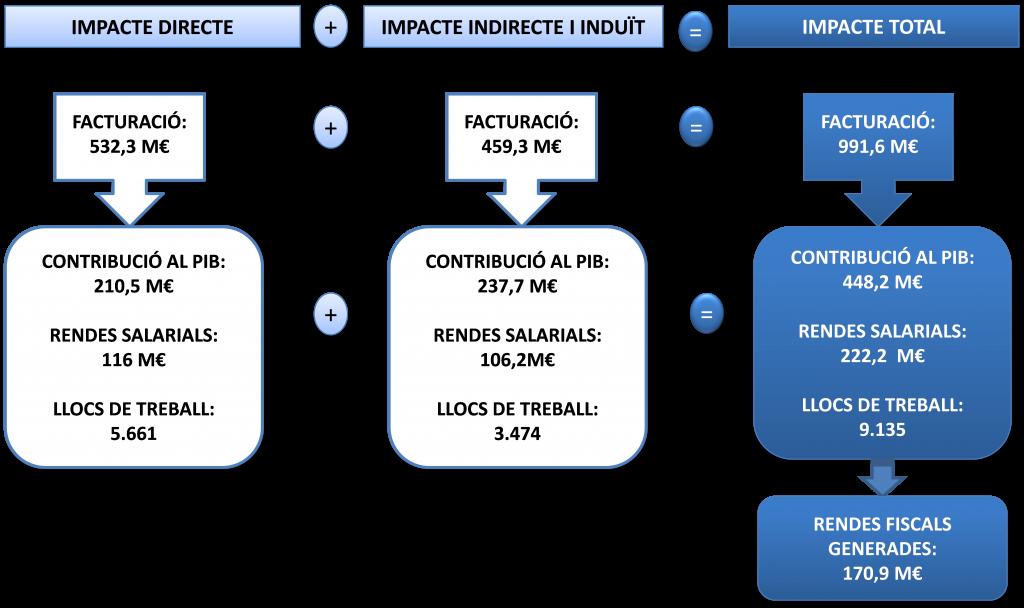 estimacio-impacte-economic-activitat-ports-generalitat-economia-catalana-2014